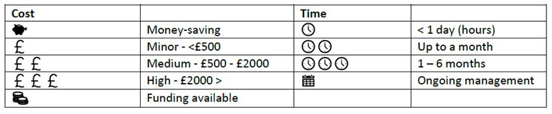 CFE climate change action page cost and time estimate table_75722