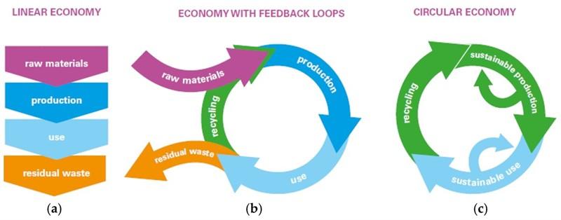 Circular economy diagram_75485