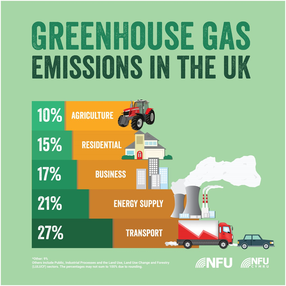 Greenhouse Gas Emissions infographic August 2019_67721