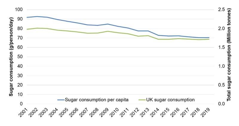 NFU Sugar graph sugar consumption_79118