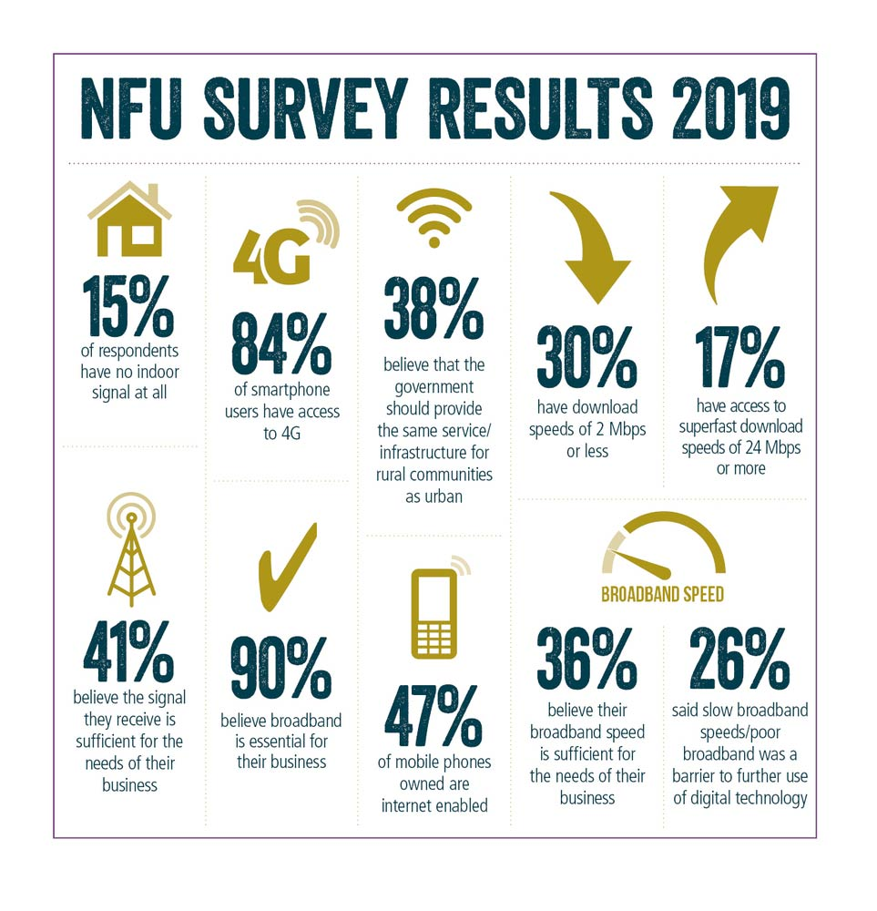 NFU mobile and broadband 2019 survey results
