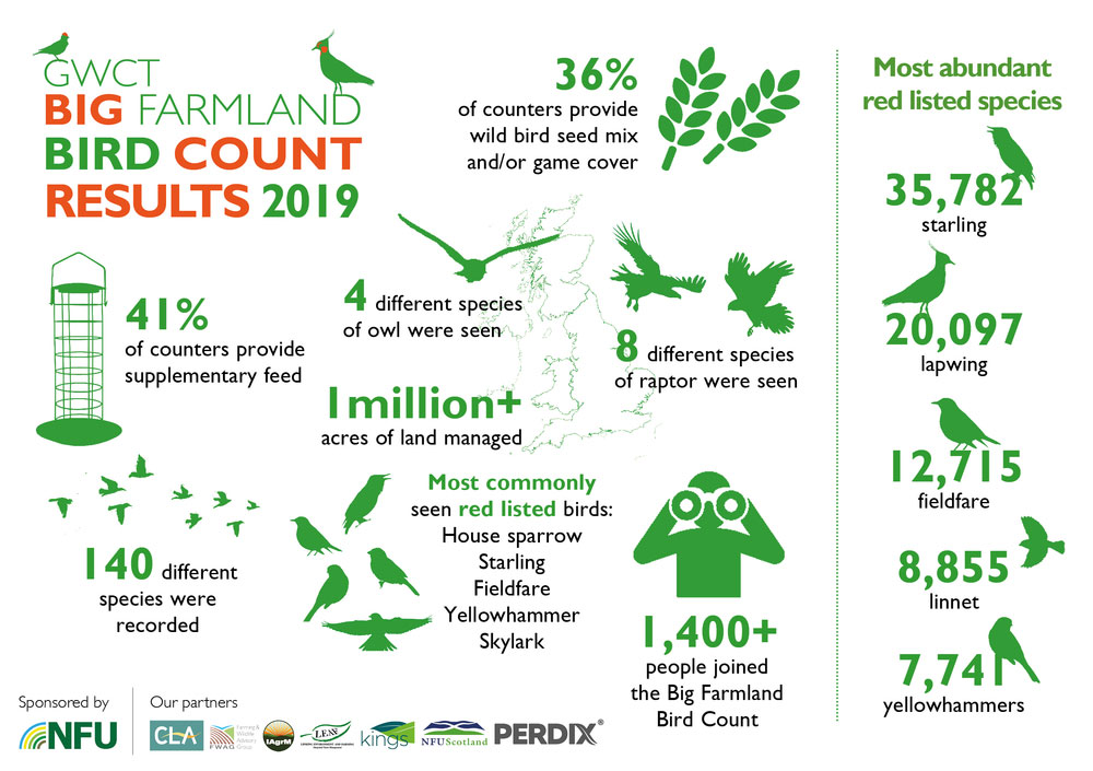 Big Farmland Bird Count 2019 infographic
